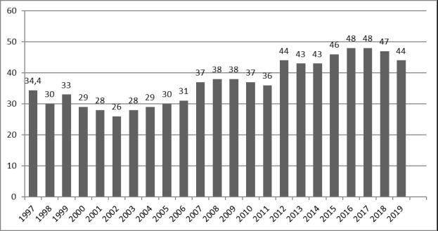 Динамика коррупции в Румынии за 1997–2019 гг.
