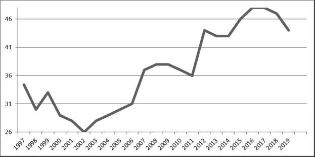 График коррупции в Румынии за 1997–2019 гг.