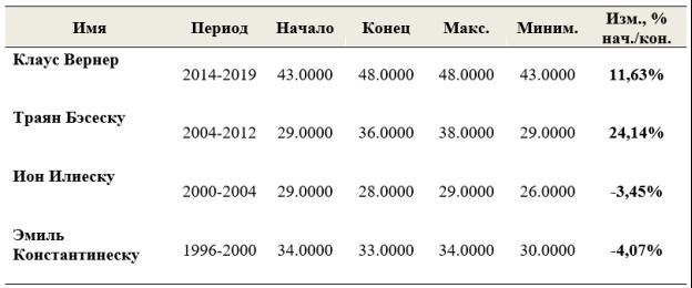 Индекс коррупции в Румынии по президентам