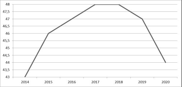 Индекс коррупции в Румынии при Президенте Клаусе Вернере