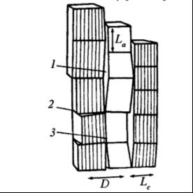 Схематическое изображение структурной модели углеродного волокна: 1 — пустоты, 2 — границы структурных поворотов, 3 — межкристаллическая граница