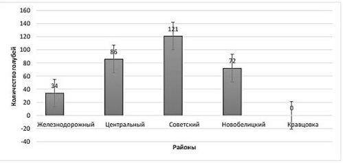 Количественные характеристики учета Columba livia по районам исследований
