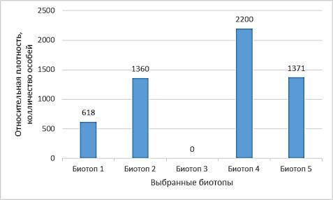 Относительная плотность населения Columba livia в г. Гомеле