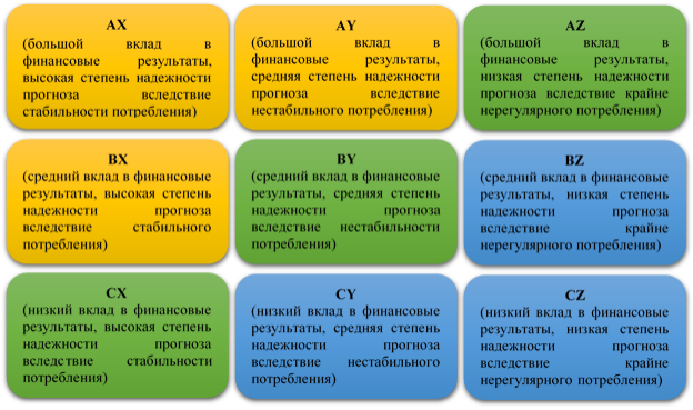 Совмещенная матрица ABC и XYZ–анализа