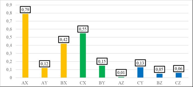 Коэффициент оборачиваемости готовой продукции по выделенным группам в среднем за календарный год
