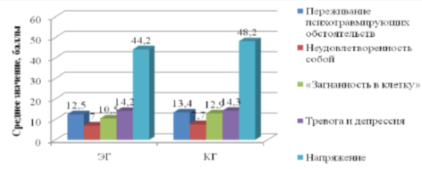 Гистограмма распределения средних значений выраженности компонентов фазы «Напряжение» в ЭГ и ГК