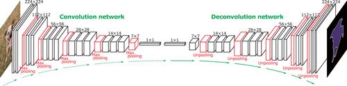 Архитектура полносвёрточной сети