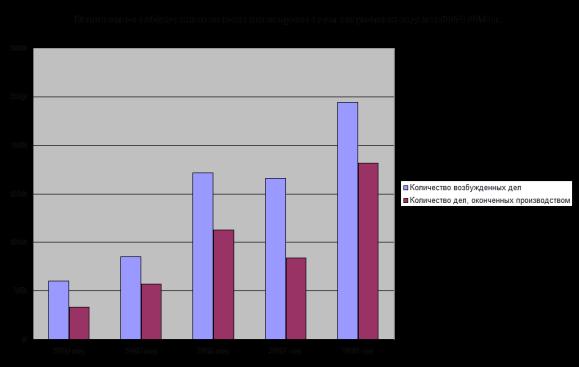 Количество возбужденных и оконченных производством уголовных дел за 2014–2018 гг.