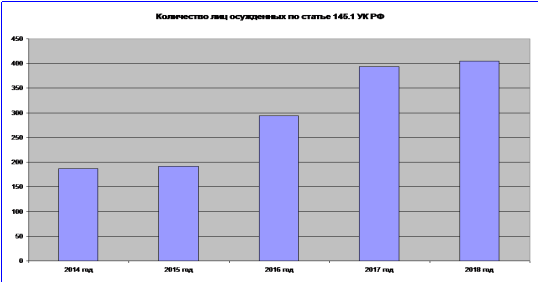Количество лиц, осужденных по статье 145.1 УК РФ