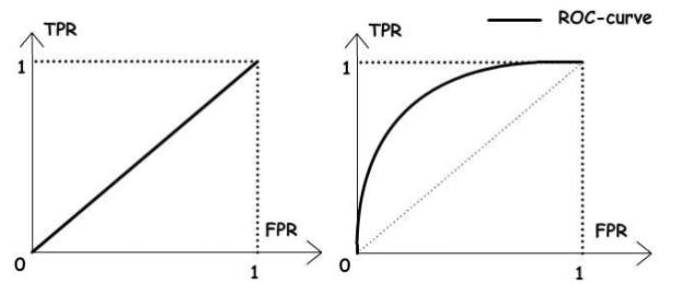 Вид ROC-кривой в зависимости от качества работы классификатора