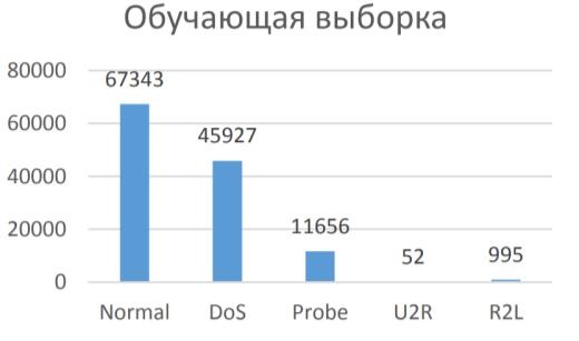 Гистограмма распределения типов данных в обучающей выборке