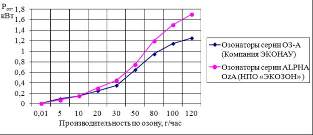 Производительность озонаторов