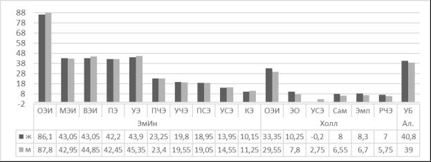 Сравнительный анализ показателей удовлетворенности браком и эмоционального интеллекта между группами мужчин и женщин со стажем брака до 3 лет