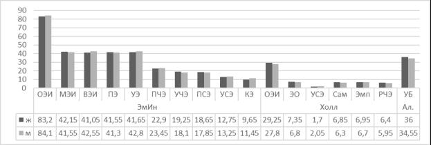 Сравнительный анализ показателей удовлетворенности браком и эмоционального интеллекта между группами мужчин и женщин со стажем брака от 4 лет и более
