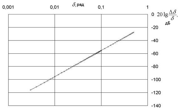 График1a