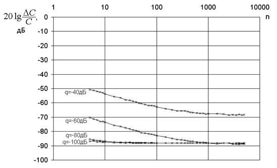 График7a