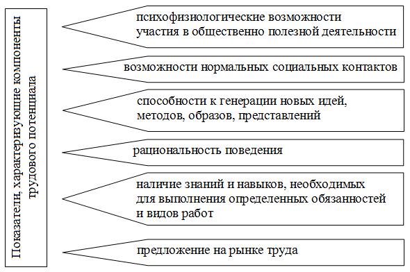 Показатели, характеризующие компоненты трудового потенциала