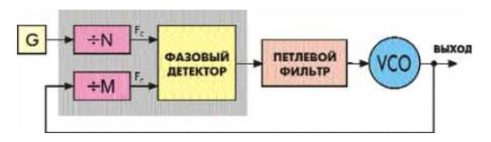 Синтезатор PLL [1]