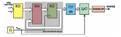 Синтезатор DDS с аккумулятором фазы [1]