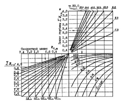 График для определения скоростного запаса