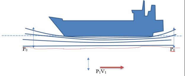 Схема судна при движении по мелководью