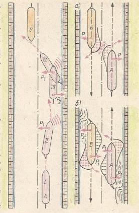 Взаимодействие судов в канале