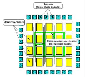 Архитектура ПЛИС (FPGA)