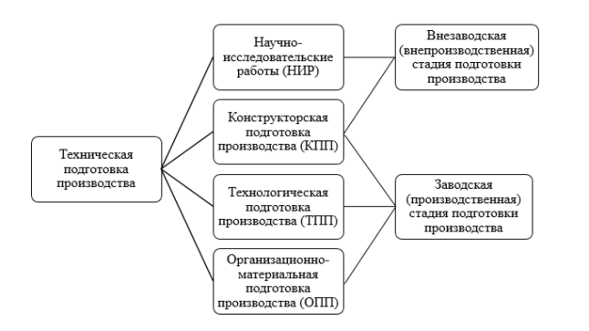 Схема процесса создания и освоения новой техники [3]