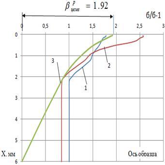 Описание: E:\Аспирантура\Конференция\Конференция 53\схема расчета эффекта упрочнения c сеткой.png