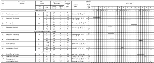 Календарный график на возведение надземной части монолитного здания на типовой этаж