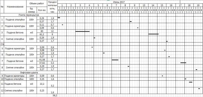График движения башенного крана на возведении надземной части здания