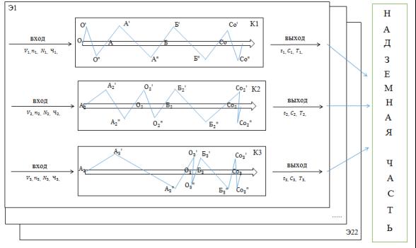 Имитационная модель системы квантования на возведение надземной части здания