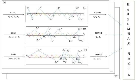 Имитационная модель системы квантования на возведение надземной части с дополнительными работами