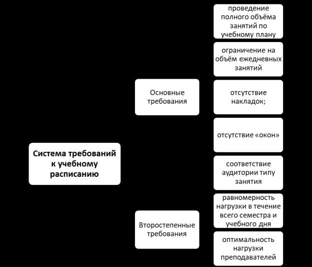 Система требований к учебному расписанию