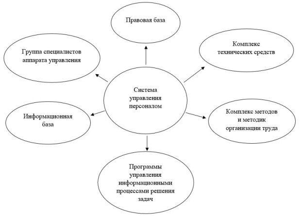 Основные элементы системы управления персоналом