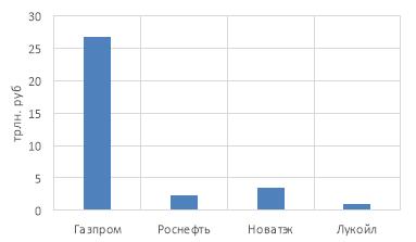 Объём инвестиций организаций до 2035 года [3, с. 38]