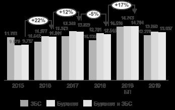Динамика инвестиционной эффективности, руб./тн