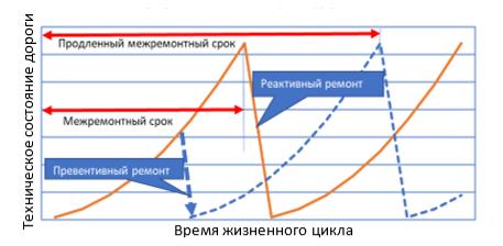 График жизненного цикла дороги