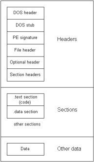 Структура PE файла