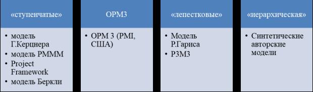 Типы моделей зрелости [1]