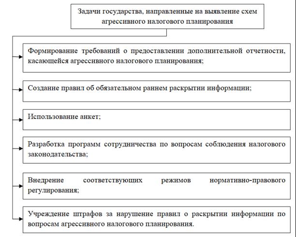 Задачи государства, направленные на выявление схем агрессивного налогового планирования