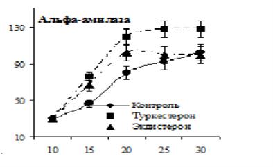 Влияние туркестерона и экдистерона на активность α-амилазы поджелудочной железы у растущих крыс