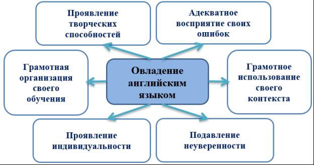 Стратегии студента в овладении английским языком