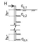 Схема расчета одиночной сваи