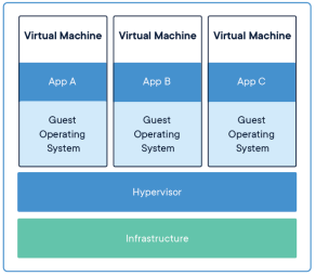 Виртуальные машины управляются гипервизором