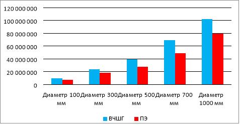 Затраты на строительство трубопроводов