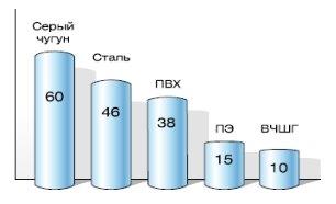 Статистика повреждений Московского водопровода. Количество аварий на 100 км сети за 1 год [1]