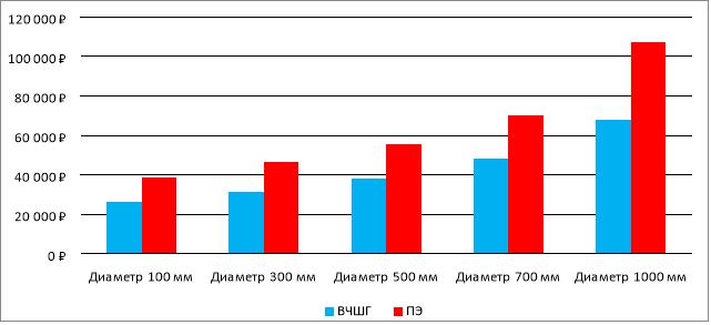 Затраты на эксплуатацию 1 километра трубопровода за 1 год