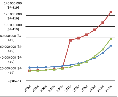 Общие затраты за время эксплуатации трубы диаметром 300мм
