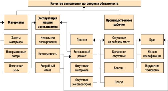 Модель взаимозависимости причин и факторов на нормальную работу предприятия
